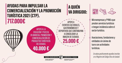 Ayudas para impulsar la comercialización y la promoción turística 2021
